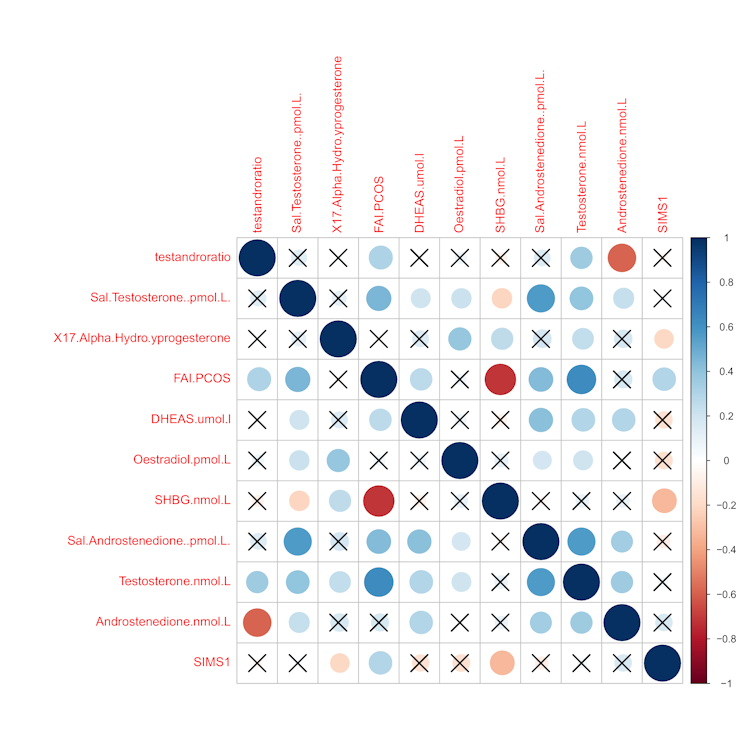 This figure looks at the correlation of various bio-markers in women with Polycystic ovary syndrome (PCOS) with metabolic syndrome score. It shows that sex-hormone binding globulin (SHBG) and Free androgen index (FAI) are statistically significantly correlated with metabolic syndrome in women with PCOS. By Prof Thozhukat Sathyapalan (PI), Dr Harshal Deshmukh , Dr Maria Papageorgiou